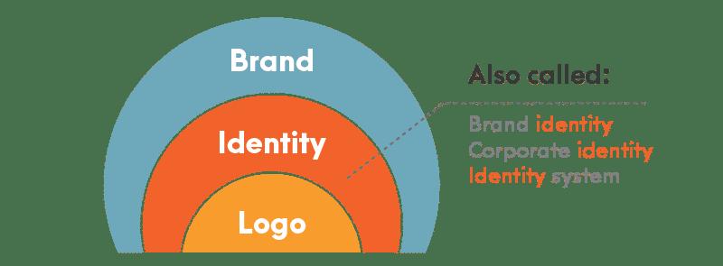 Brand Identity Marketing - 4 Strategies to Creating a Memorable Brand Identity