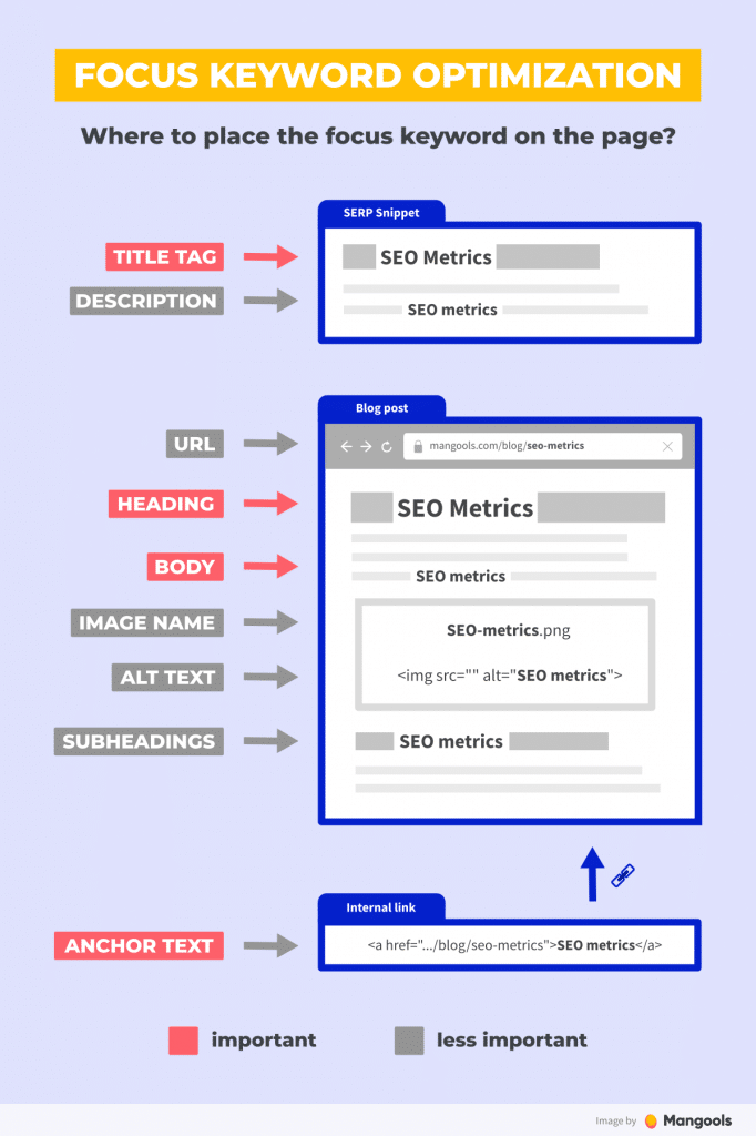 Optimize on-page SEO elements