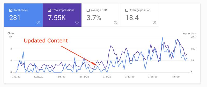 Content update for SEO search intent