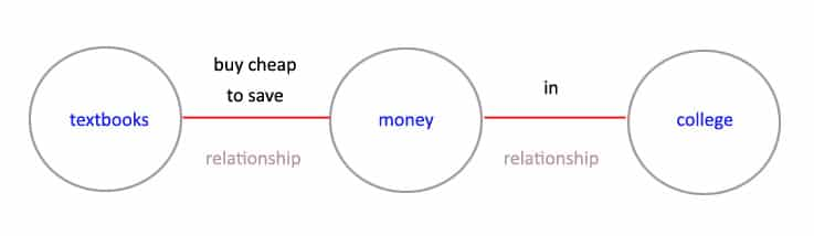 """Entity SEO: graph showing entities and relationships for sentence """"buy cheap textbooks to save money in college"""""""